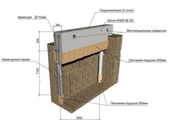Фундаменты под каркасные дома