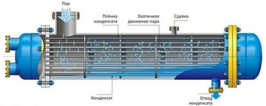 Теплообменники